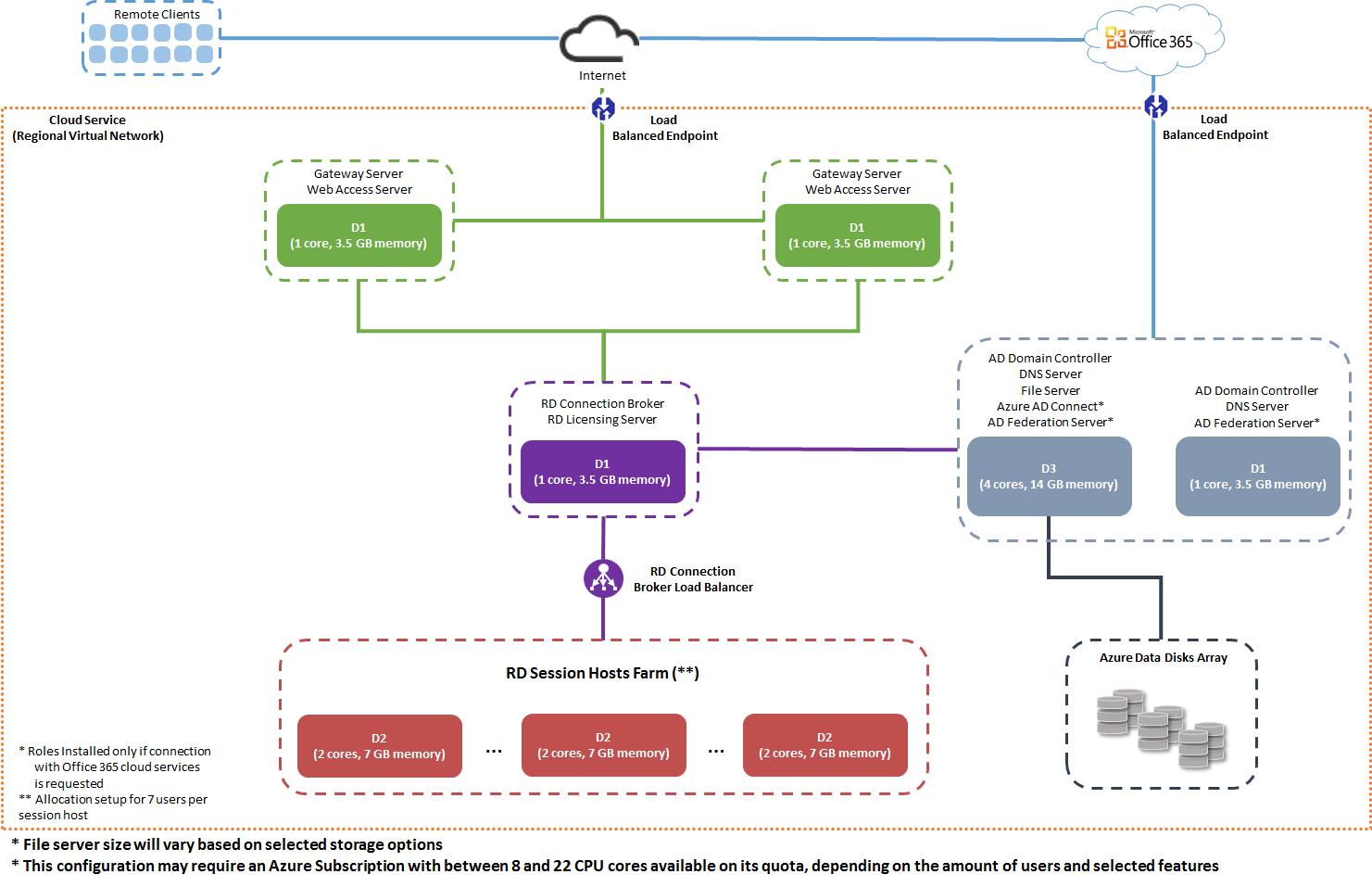 Cloud Desktop Delivery and Management FAQs | MyCloudIT